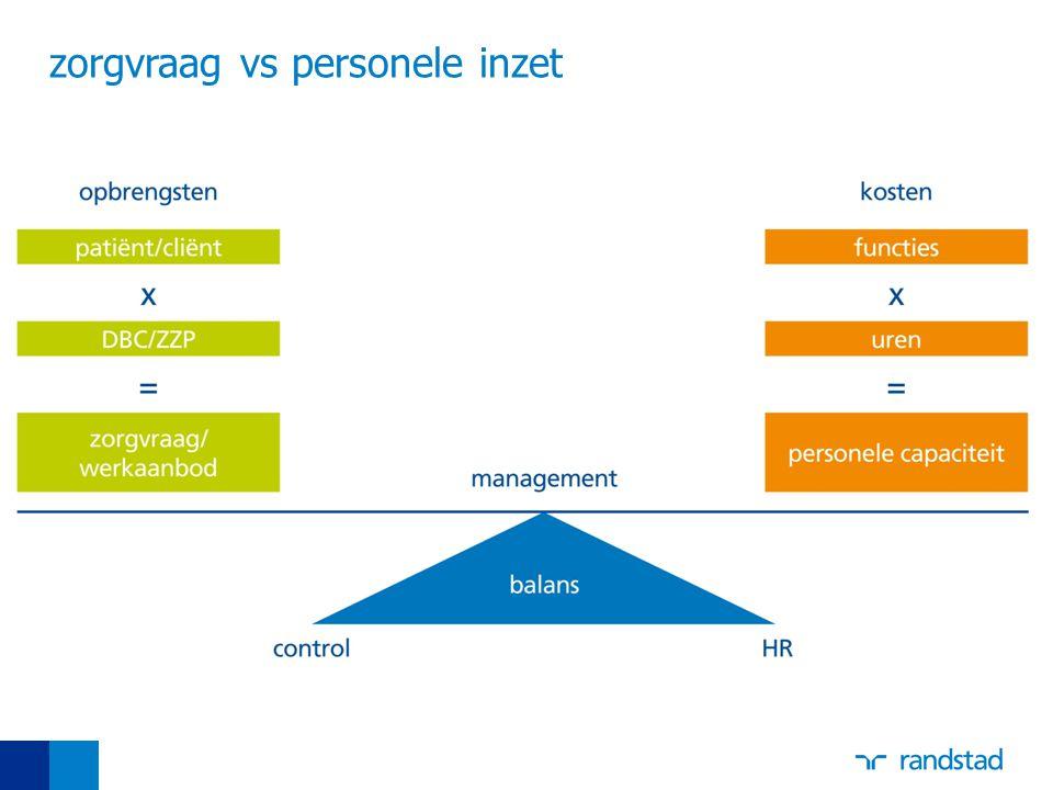 model strategische personeelsplanning