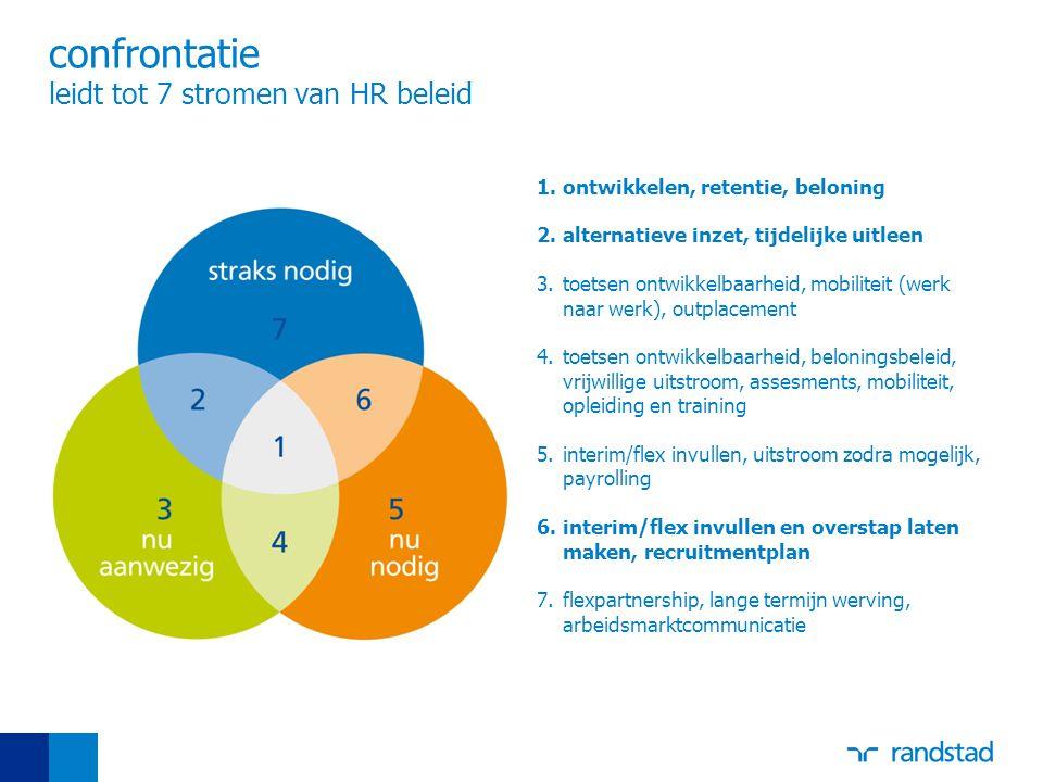 confrontatie leidt tot 7 stromen van HR beleid 1.ontwikkelen, retentie, beloning 2.alternatieve inzet, tijdelijke uitleen 3.toetsen ontwikkelbaarheid,