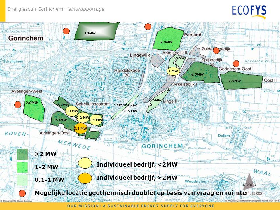 Energiescan Gorinchem - eindrapportage 3.4MW >2 MW 1-2 MW 0.1-1 MW 2.0MW 2.2MW 4.3MW 2.9MW 0.5MW 2.0MW 0.9MW 10MW 1.8 MW 0.2 MW 0.4 MW 3.1 MW 1 MW Sta