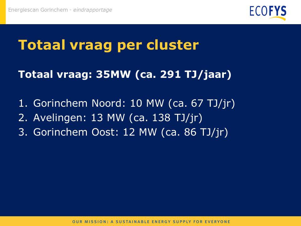 Energiescan Gorinchem - eindrapportage Totaal vraag per cluster Totaal vraag: 35MW (ca. 291 TJ/jaar) 1.Gorinchem Noord: 10 MW (ca. 67 TJ/jr) 2.Aveling