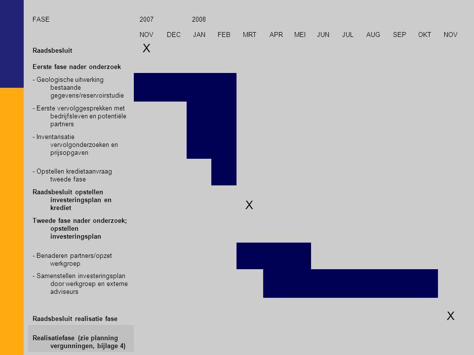 FASE20072008 NOVDECJANFEBMRTAPRMEIJUNJULAUGSEPOKTNOV Raadsbesluit X Eerste fase nader onderzoek - Geologische uitwerking bestaande gegevens/reservoirs