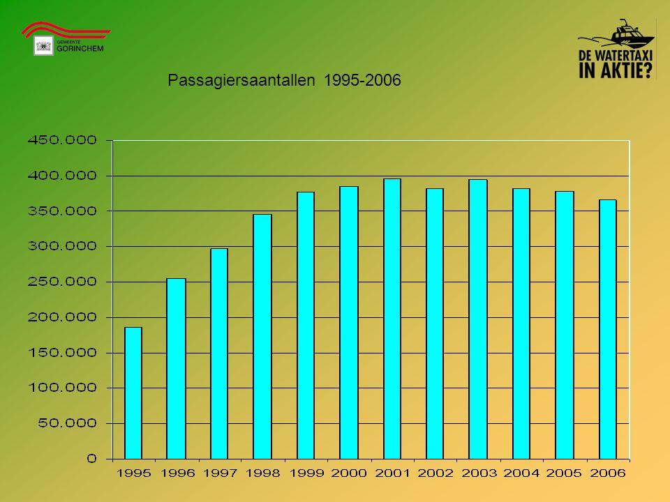 Passagiersaantallen 1995-2006