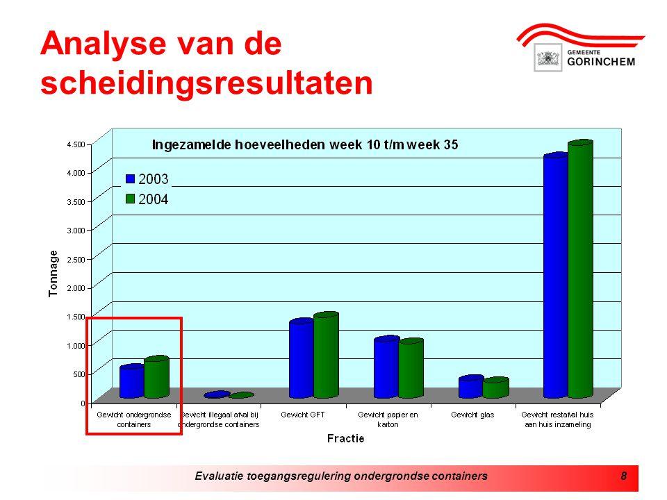 Evaluatie toegangsregulering ondergrondse containers8 Analyse van de scheidingsresultaten