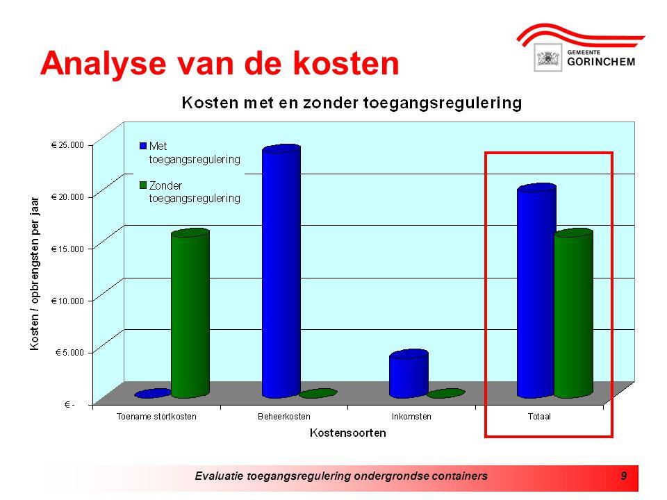 Evaluatie toegangsregulering ondergrondse containers9 Analyse van de kosten