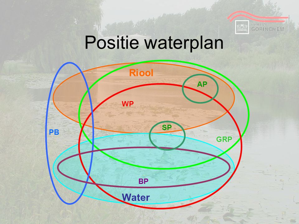 Positie waterplan GRP Water Riool WP PB BP SP AP