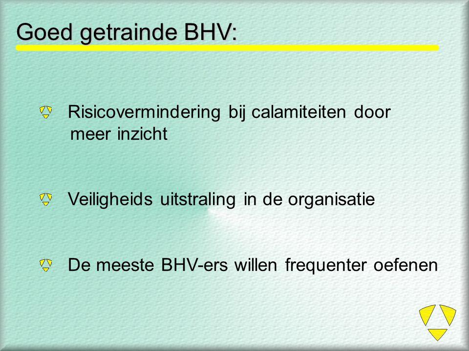 Goed getrainde BHV: Risicovermindering bij calamiteiten door meer inzicht Veiligheids uitstraling in de organisatie De meeste BHV-ers willen frequente