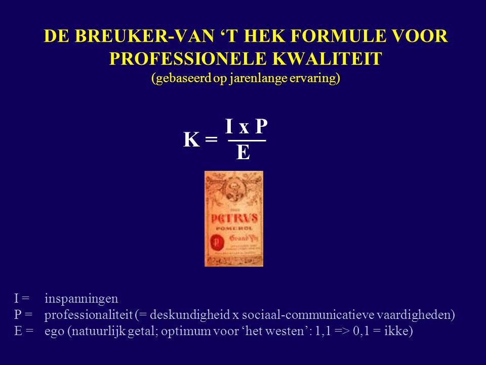 DE BREUKER-VAN 'T HEK FORMULE VOOR PROFESSIONELE KWALITEIT (gebaseerd op jarenlange ervaring) I x P K = E I = inspanningen P = professionaliteit (= deskundigheid x sociaal-communicatieve vaardigheden) E = ego (natuurlijk getal; optimum voor 'het westen': 1,1 => 0,1 = ikke)