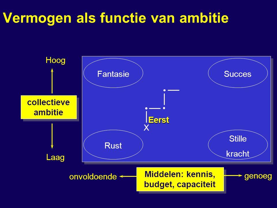 Vermogen als functie van ambitie FantasieSucces Stille kracht Rust Hoog Laag onvoldoende genoeg collectieve ambitie Middelen: kennis, budget, capaciteit Eerst X