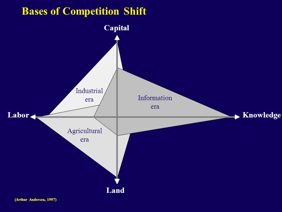 Bases of Competition Shift KnowledgeLabor Land Capital (Arthur Andersen, 1997) Information era Agricultural era Industrial era