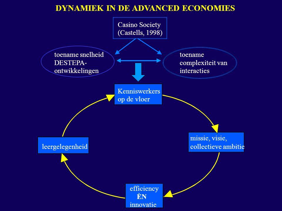 DYNAMIEK IN DE ADVANCED ECONOMIES Casino Society (Castells, 1998) toename snelheid DESTEPA- ontwikkelingen toename complexiteit van interacties Kenniswerkers op de vloer missie, visie, collectieve ambitie efficiency ÈN innovatie leergelegenheid