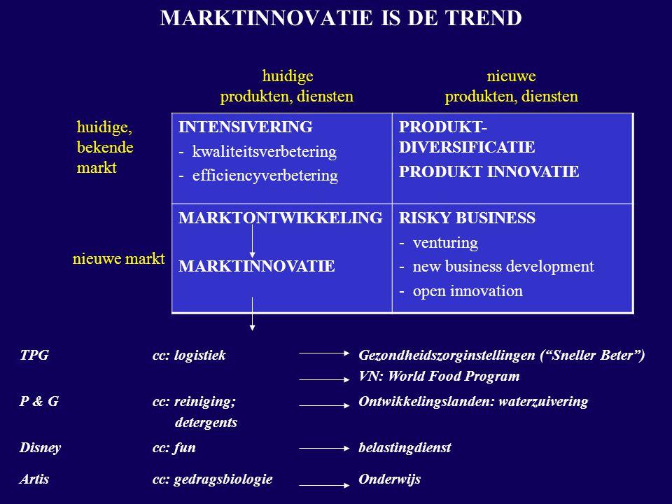 MARKTINNOVATIE IS DE TREND huidige produkten, diensten nieuwe produkten, diensten huidige, bekende markt INTENSIVERING - kwaliteitsverbetering - efficiencyverbetering PRODUKT- DIVERSIFICATIE PRODUKT INNOVATIE nieuwe markt MARKTONTWIKKELING MARKTINNOVATIE RISKY BUSINESS - venturing - new business development - open innovation TPGcc: logistiekGezondheidszorginstellingen ( Sneller Beter ) VN: World Food Program P & Gcc: reiniging; detergents Ontwikkelingslanden: waterzuivering Disneycc: funbelastingdienst Artiscc: gedragsbiologieOnderwijs