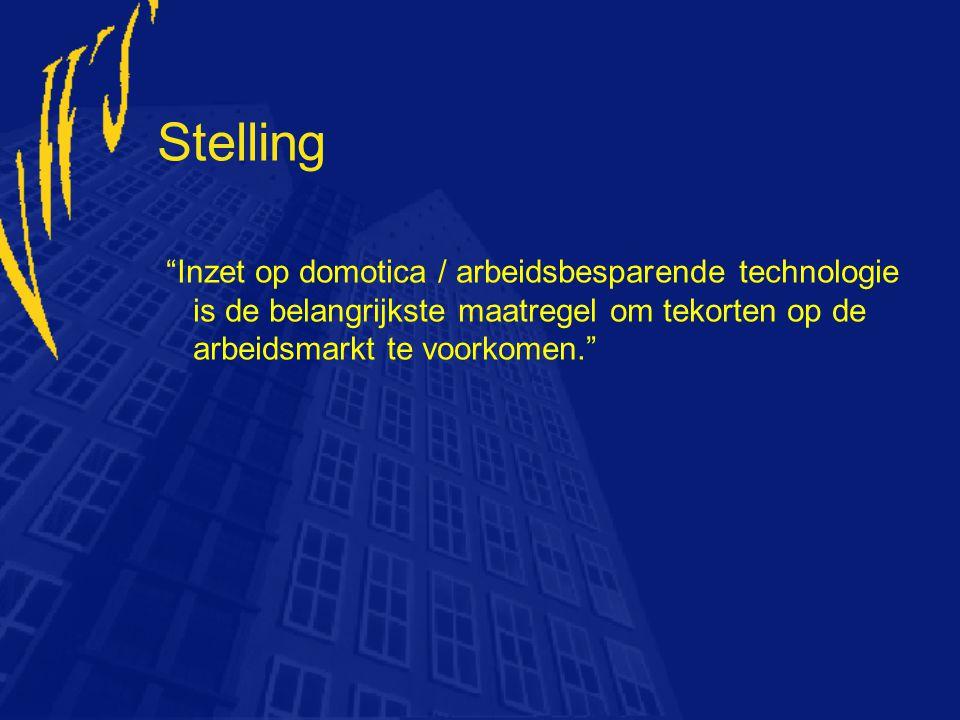 """Stelling """"Inzet op domotica / arbeidsbesparende technologie is de belangrijkste maatregel om tekorten op de arbeidsmarkt te voorkomen."""""""