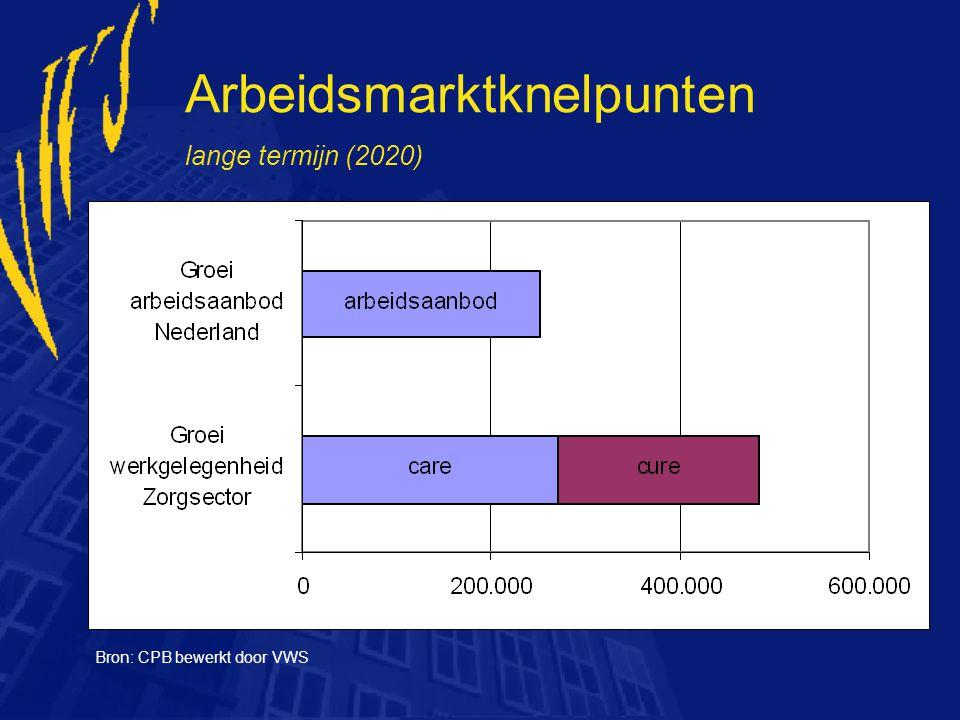 Arbeidsmarktknelpunten lange termijn (2020) Bron: CPB bewerkt door VWS