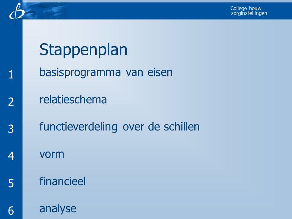 College bouw zorginstellingen Stappenplan basisprogramma van eisen relatieschema functieverdeling over de schillen vorm financieel analyse 123456123456