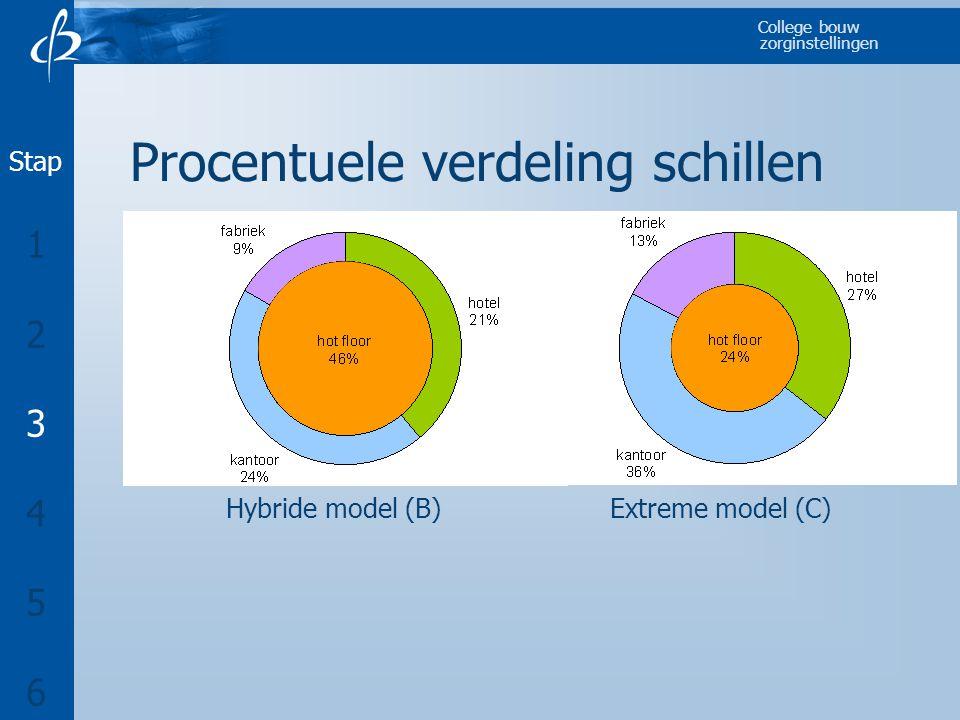 College bouw zorginstellingen Procentuele verdeling schillen Hybride model (B)Extreme model (C) Stap 1 2 3 4 5 6