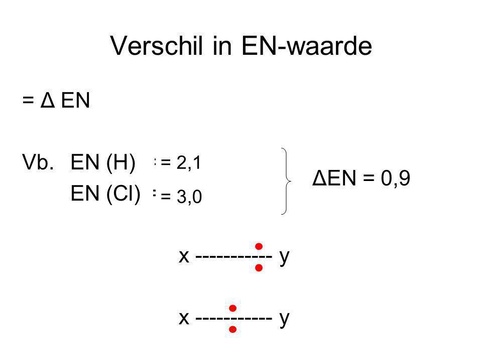 Verschil in EN-waarde = Δ EN Vb. EN (H) = ? EN (Cl) = ? x ----------- y = 2,1 = 3,0 ΔEN = 0,9