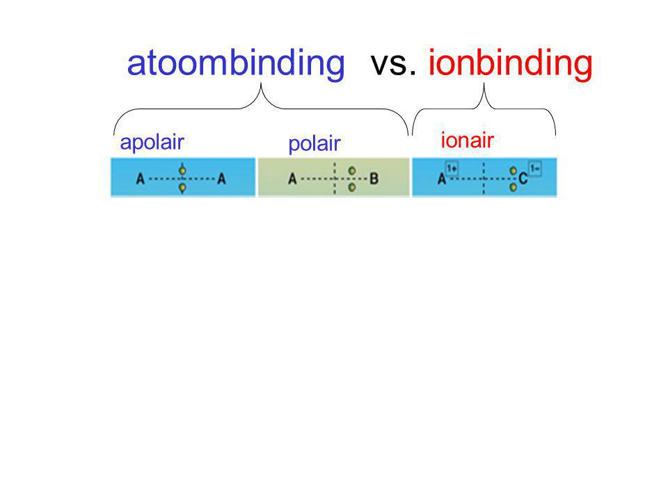 apolaire atoombinding, polaire atoombinding of ionaire binding.