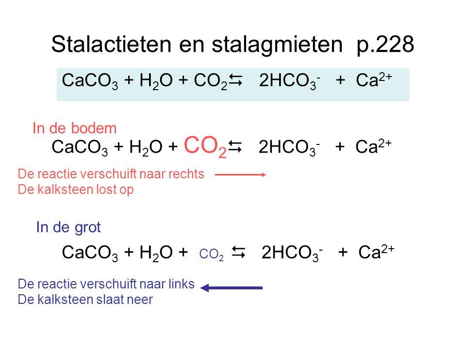 Stalactieten en stalagmieten p.228 CaCO 3 + H 2 O + CO 2  2HCO 3 - + Ca 2+ De reactie verschuift naar rechts De kalksteen lost op De reactie verschui