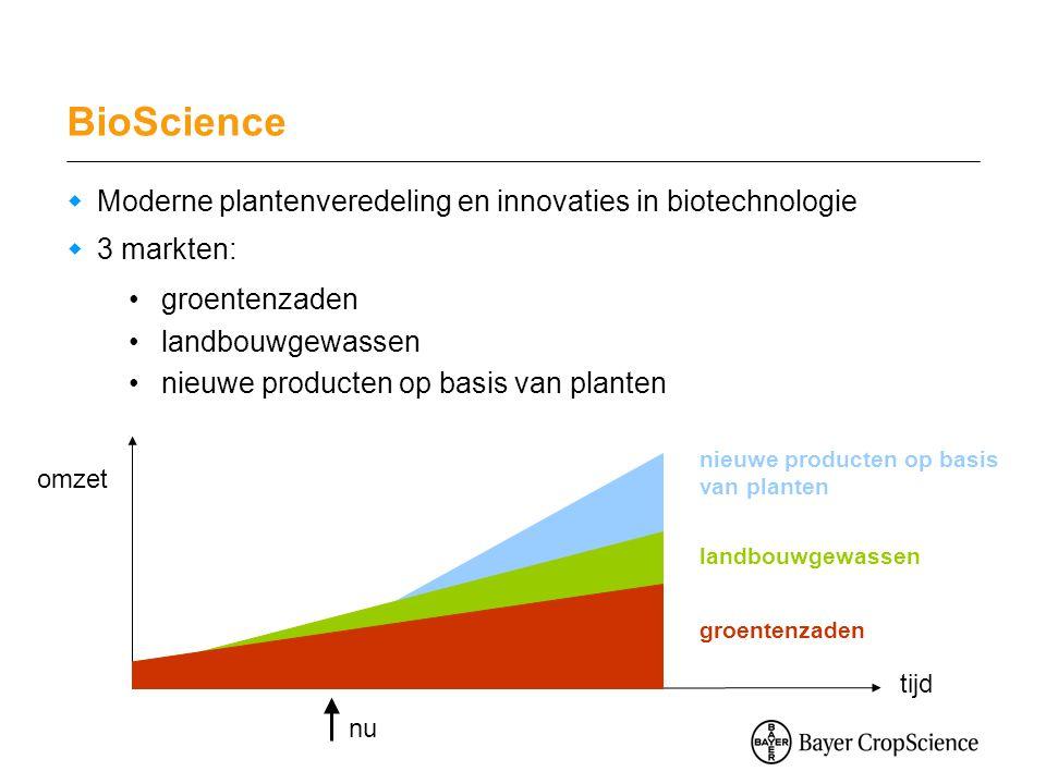 BioScience  Moderne plantenveredeling en innovaties in biotechnologie  3 markten: groentenzaden landbouwgewassen nieuwe producten op basis van planten groentenzaden landbouwgewassen nieuwe producten op basis van planten omzet tijd nu