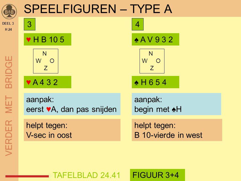 ♥ H B 10 5 DEEL 3 H 24 SPEELFIGUREN – TYPE A aanpak?aanpak: eerst ♥A, dan pas snijden helpt tegen: V-sec in oost N W O Z ♥ A 4 3 2 TAFELBLAD 24.41 FIG