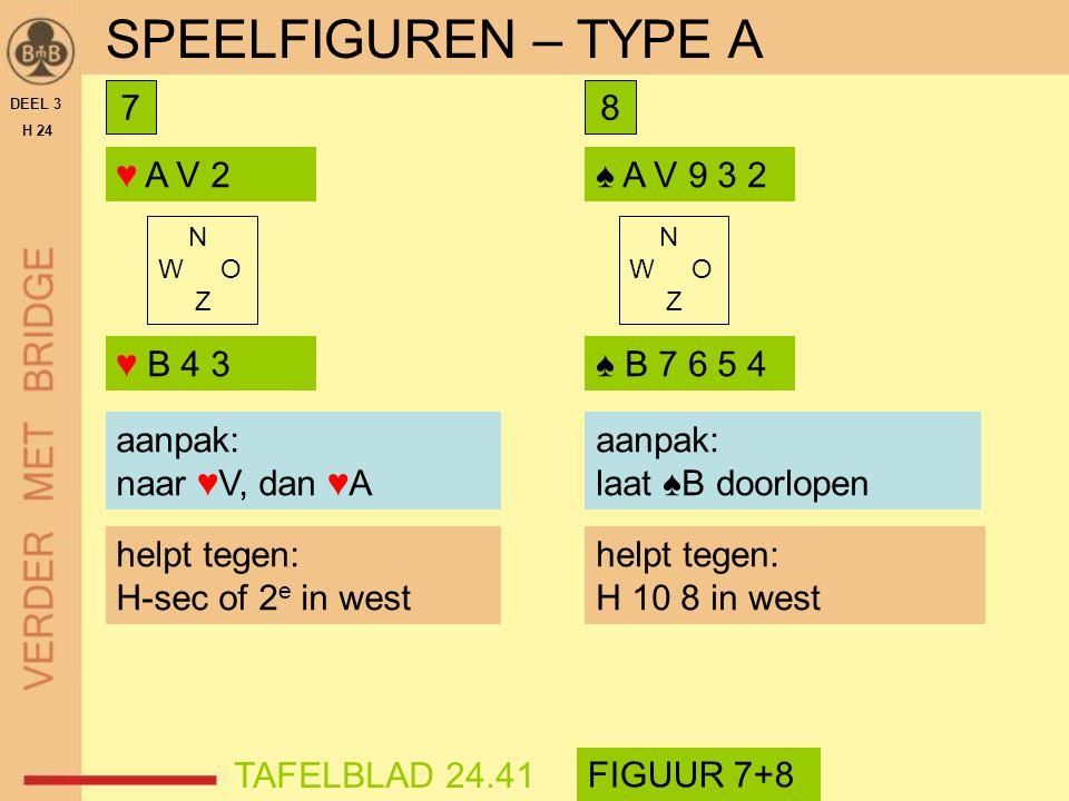 ♥ A V 2 DEEL 3 H 24 SPEELFIGUREN – TYPE A aanpak?aanpak: naar ♥V, dan ♥A helpt tegen: H-sec of 2 e in west N W O Z ♥ B 4 3 TAFELBLAD 24.41 FIGUUR 7+8