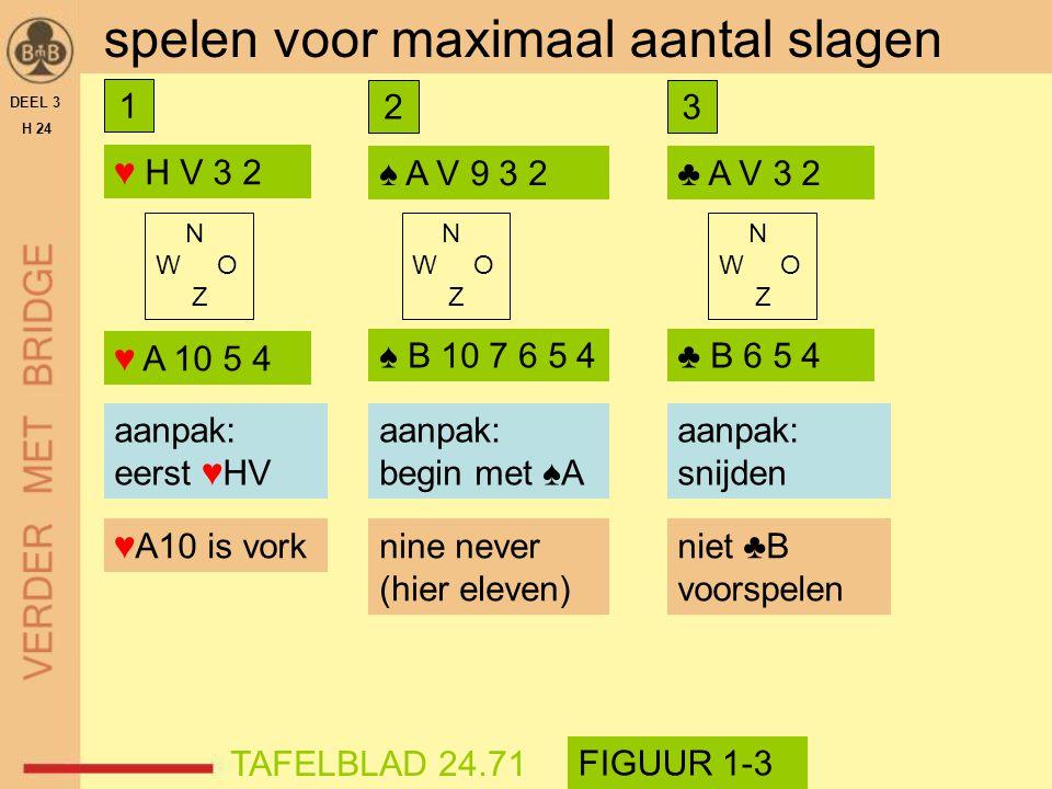 ♥ H V 3 2 DEEL 3 H 24 spelen voor maximaal aantal slagen aanpak? aanpak: eerst ♥HV ♥A10 is vork N W O Z ♥ A 10 5 4 TAFELBLAD 24.71 FIGUUR 1-3 1 ♠ A V