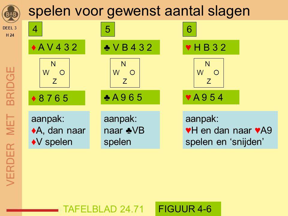 ♦ A V 4 3 2 DEEL 3 H 24 spelen voor gewenst aantal slagen gewenst: 3 aanpak? aanpak: ♦A, dan naar ♦V spelen N W O Z ♦ 8 7 6 5 TAFELBLAD 24.71 FIGUUR 4