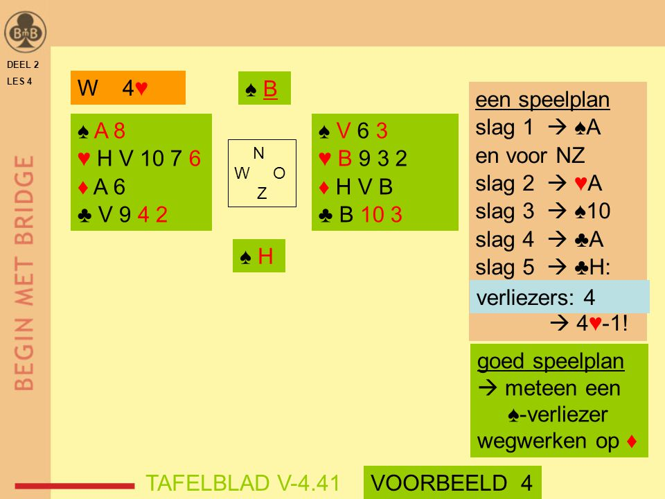 DEEL 2 LES 4 ♠ A 8 ♥ H V 10 7 6 ♦ A 6 ♣ V 9 4 2 ♠ V 6 3 ♥ B 9 3 2 ♦ H V B ♣ B 10 3 N W O Z ♠ B ♠ H goed speelplan  meteen een ♠-verliezer wegwerken o