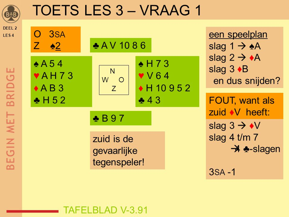 DEEL 2 LES 4 ♠ H B 5 ♥ A H 7 2 ♦ V 2 ♣ A B 7 2 ♠ 6 3 ♥ 6 4 3 ♦ A H 7 3 ♣ H 10 9 3 N W O Z TAFELBLAD V-3.91 ♠2♠2 W 3 SA ♠V♠V een speelplan slag 1  ♠H slag 2 ♣2  ♣H slag 3 ♣10, dan snijden op ♣ V TOETS LES 3 – VRAAG 3