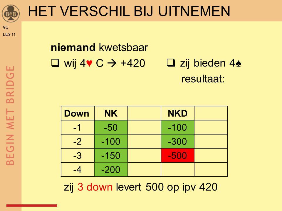 niemand kwetsbaar  wij 4♥ C  +420  zij bieden 4♠ resultaat: -3-150-500 DownNKNKD -50-100 -2-100-300 -4-200 zij 3 down levert 500 op ipv 420 HET VER