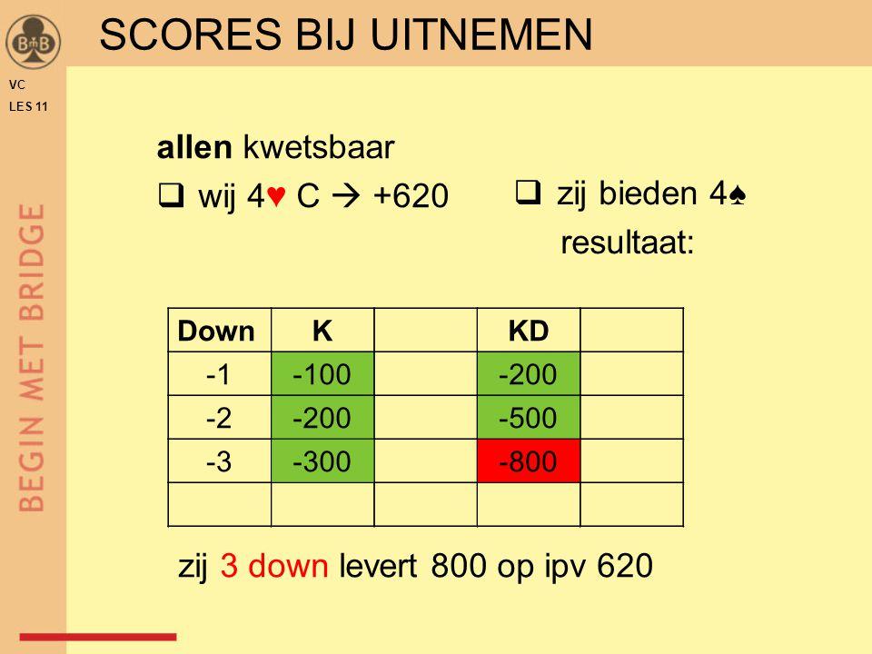 DownKKD -100-200 -2-200-500 zij 3 down levert 800 op ipv 620 -3-300-800 SCORES BIJ UITNEMEN allen kwetsbaar  wij 4♥ C  +620  zij bieden 4♠ resultaa