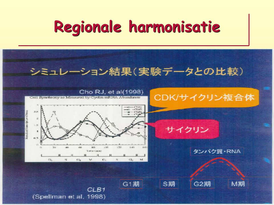 Regionale harmonisatie