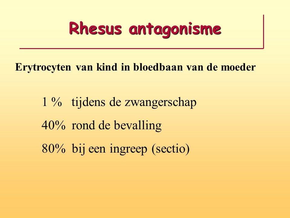Rhesus antagonisme Erytrocyten van kind in bloedbaan van de moeder 1 % tijdens de zwangerschap 40% rond de bevalling 80% bij een ingreep (sectio)