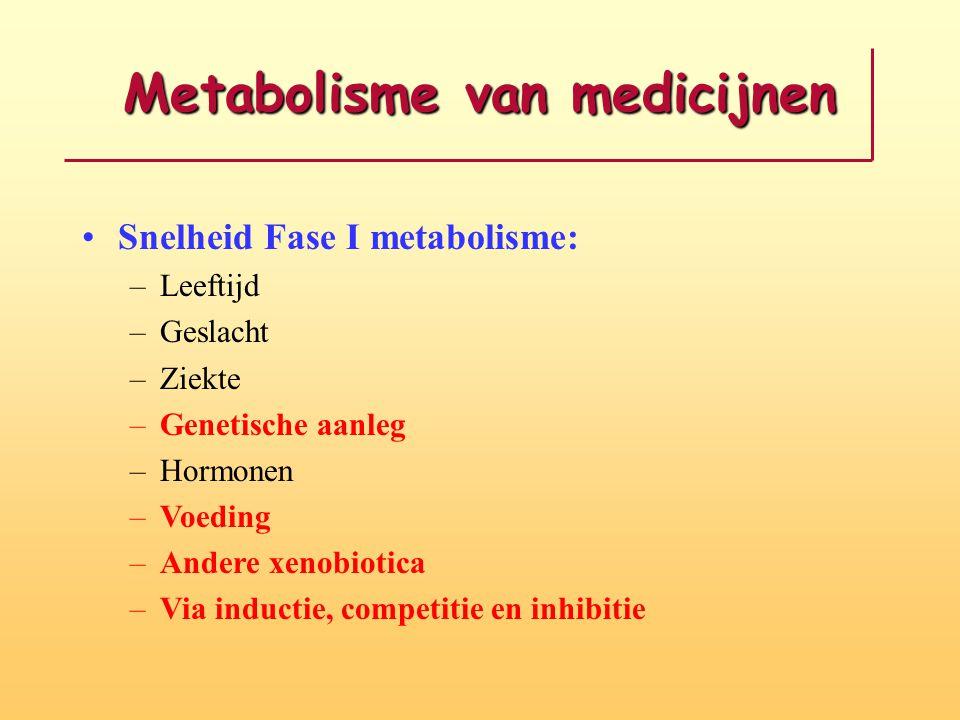Metabolisme van medicijnen Snelheid Fase I metabolisme: –Leeftijd –Geslacht –Ziekte –Genetische aanleg –Hormonen –Voeding –Andere xenobiotica –Via ind