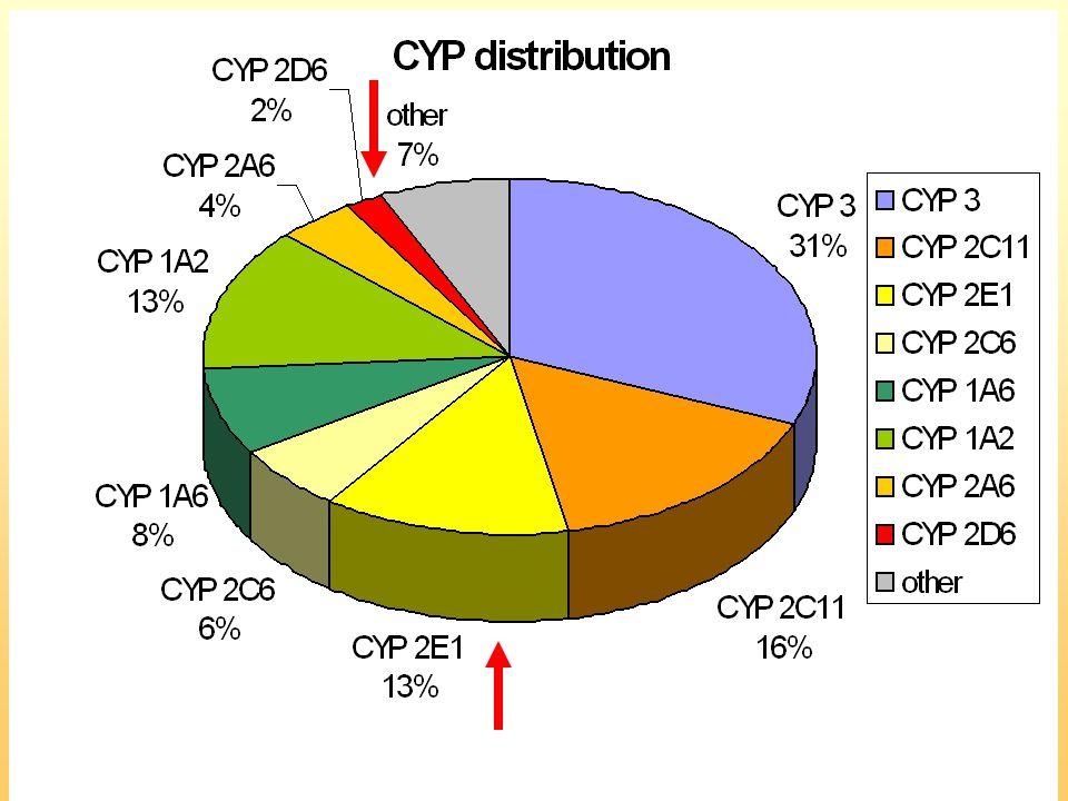 Verdeling van de CYP's