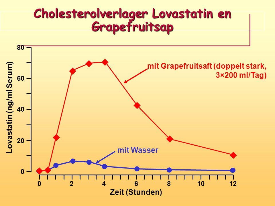 Cholesterolverlager Lovastatin en Grapefruitsap mit Wasser mit Grapefruitsaft (doppelt stark, 3×200 ml/Tag) 0 24681012 80 20 40 60 0 Zeit (Stunden) Lo