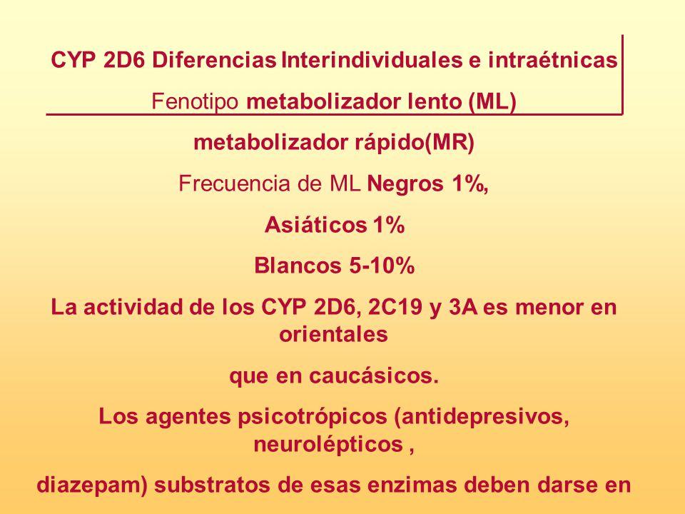 CYP 2D6 Diferencias Interindividuales e intraétnicas Fenotipo metabolizador lento (ML) metabolizador rápido(MR) Frecuencia de ML Negros 1%, Asiáticos