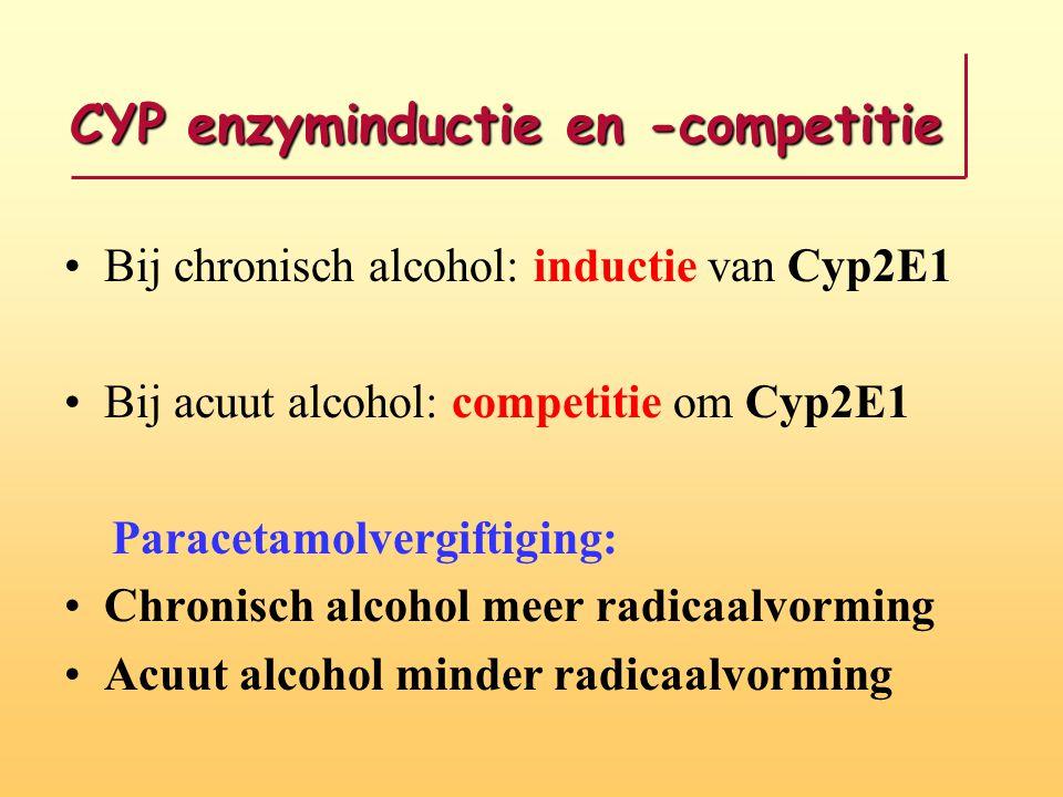 CYP enzyminductie en -competitie Bij chronisch alcohol: inductie van Cyp2E1 Bij acuut alcohol: competitie om Cyp2E1 Paracetamolvergiftiging: Chronisch