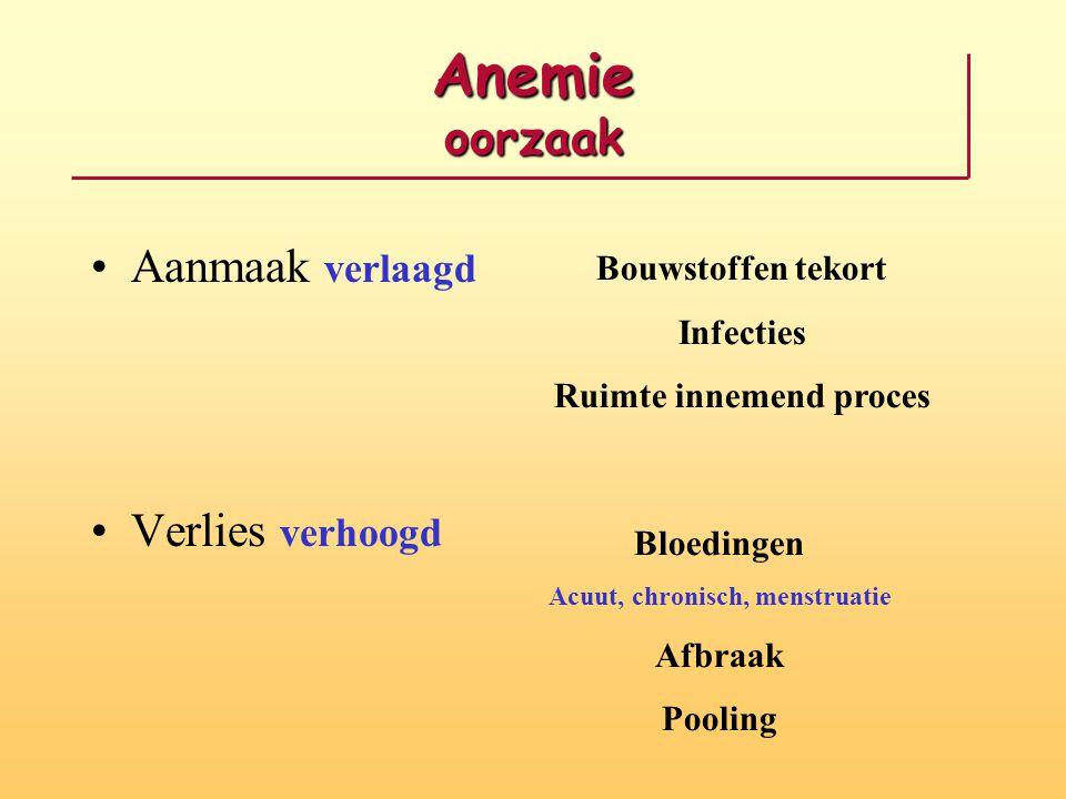 Anemie oorzaak Aanmaak verlaagd Verlies verhoogd Bouwstoffen tekort Infecties Ruimte innemend proces Bloedingen Acuut, chronisch, menstruatie Afbraak Pooling