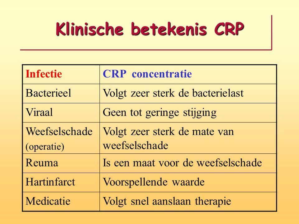 Klinische betekenis CRP InfectieCRP concentratie BacterieelVolgt zeer sterk de bacterielast ViraalGeen tot geringe stijging Weefselschade (operatie) Volgt zeer sterk de mate van weefselschade ReumaIs een maat voor de weefselschade HartinfarctVoorspellende waarde MedicatieVolgt snel aanslaan therapie