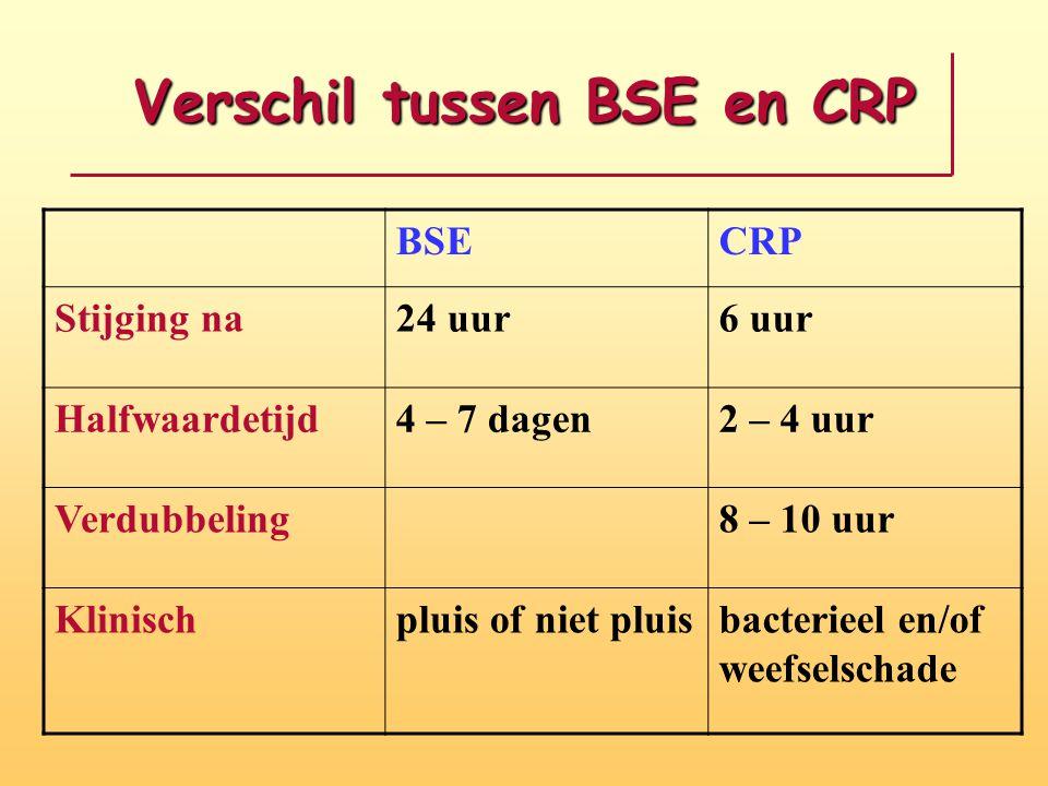 Verschil tussen BSE en CRP BSECRP Stijging na24 uur6 uur Halfwaardetijd4 – 7 dagen2 – 4 uur Verdubbeling8 – 10 uur Klinischpluis of niet pluisbacterieel en/of weefselschade