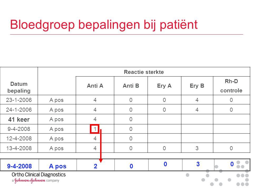 Bloedgroep bepalingen bij patiënt Datum bepaling Reactie sterkte Anti AAnti BEry AEry B Rh-D controle 23-1-2006A pos40040 24-1-2006A pos40040 41 keer