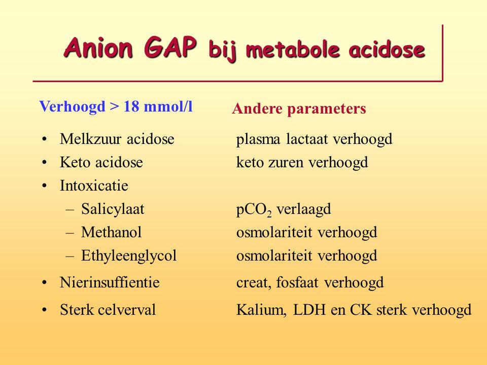 Anion GAP bij metabole acidose Melkzuur acidoseplasma lactaat verhoogd Keto acidoseketo zuren verhoogd Intoxicatie –SalicylaatpCO 2 verlaagd –Methanol