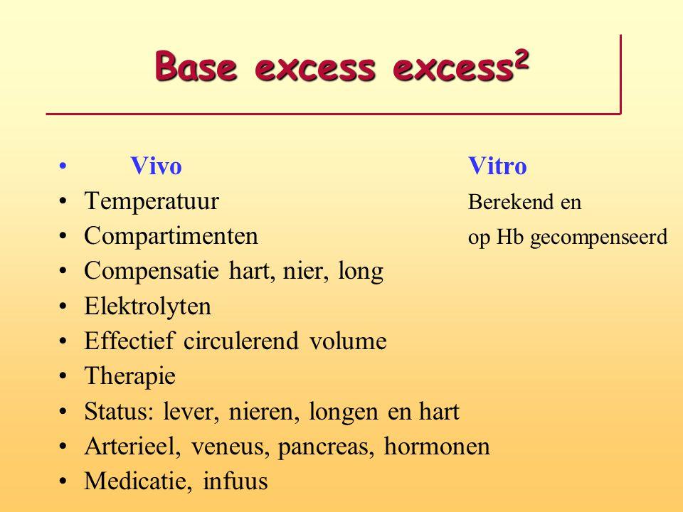 Base excess excess 2 VivoVitro Temperatuur Berekend en Compartimenten op Hb gecompenseerd Compensatie hart, nier, long Elektrolyten Effectief circuler