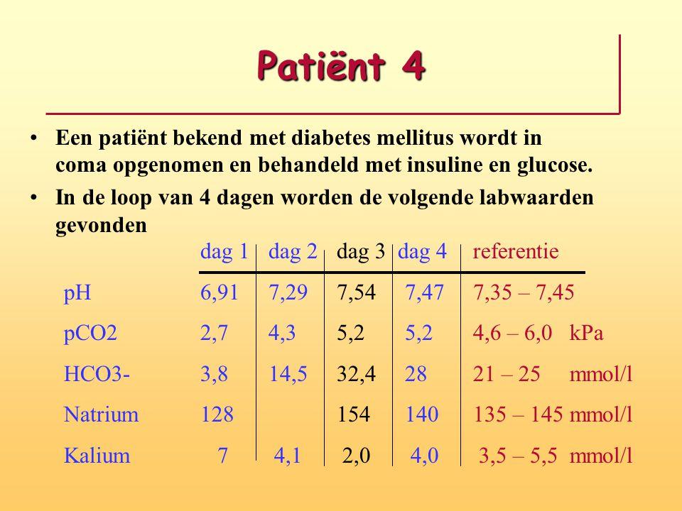 Patiënt 4 Een patiënt bekend met diabetes mellitus wordt in coma opgenomen en behandeld met insuline en glucose. In de loop van 4 dagen worden de volg