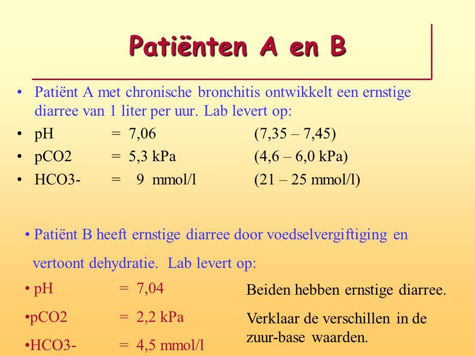 Patiënten A en B Patiënt A met chronische bronchitis ontwikkelt een ernstige diarree van 1 liter per uur. Lab levert op: pH = 7,06(7,35 – 7,45) pCO2=