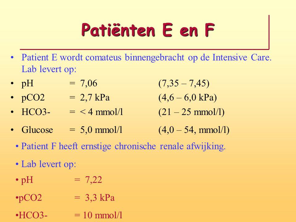 Patiënten E en F Patient E wordt comateus binnengebracht op de Intensive Care. Lab levert op: pH = 7,06(7,35 – 7,45) pCO2= 2,7 kPa(4,6 – 6,0 kPa) HCO3