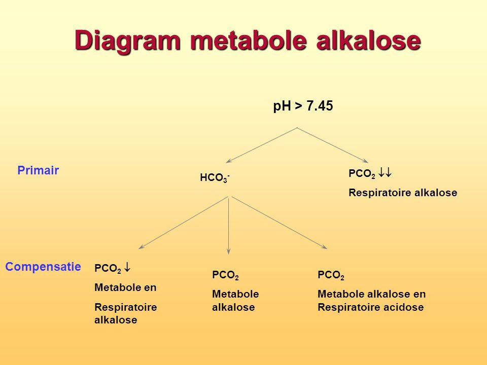 pH > 7.45 Diagram metabole alkalose PCO 2  Respiratoire alkalose HCO 3 -  Primair Compensatie PCO 2  Metabole alkalose en Respiratoire acidose PC
