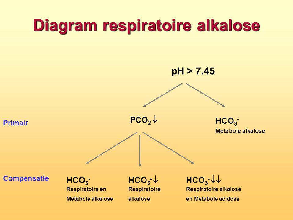 Diagram respiratoire alkalose Primair Compensatie pH > 7.45 HCO 3 -  Metabole alkalose PCO 2  HCO 3 -  Respiratoire en Metabole alkalose HCO 3 - 
