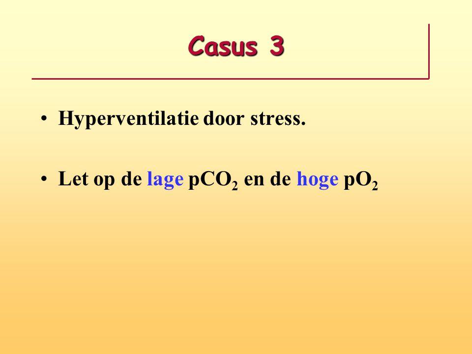 Casus 3 Hyperventilatie door stress. Let op de lage pCO 2 en de hoge pO 2
